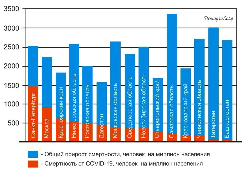 Общий прирост смертности и смертность от COVID-19  на миллион человек по 15 регионам РФ